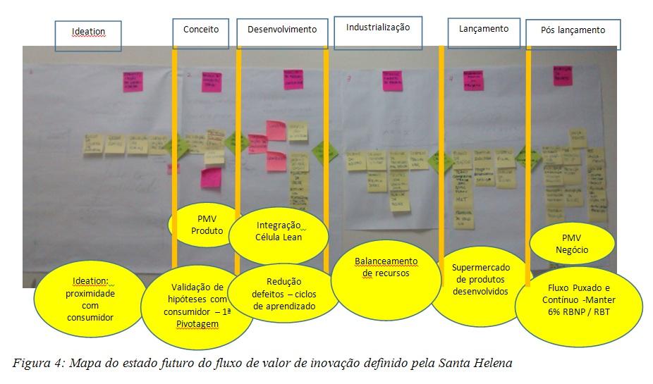 Mapa do estado futuro do fluxo de valor de inovação definido pela Santa Helena