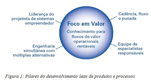 Pilares do desenvolvimento lean de produtos e processos