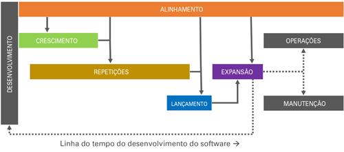 Linha do tempo de desenvolvimento de software