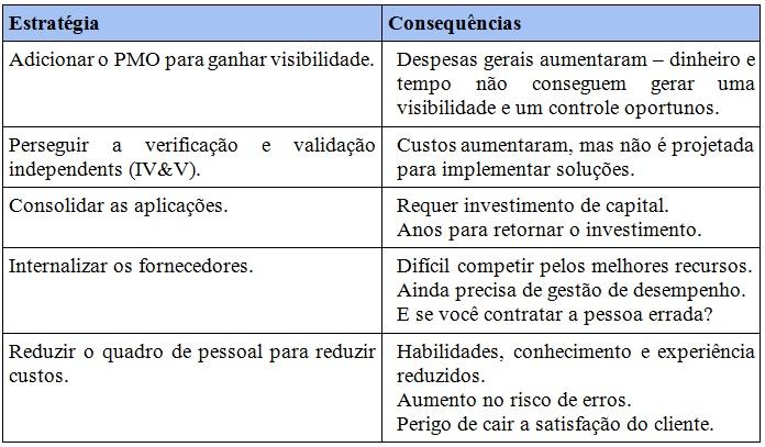 Tabela Transformando a TI de uma agência governamental em ágil
