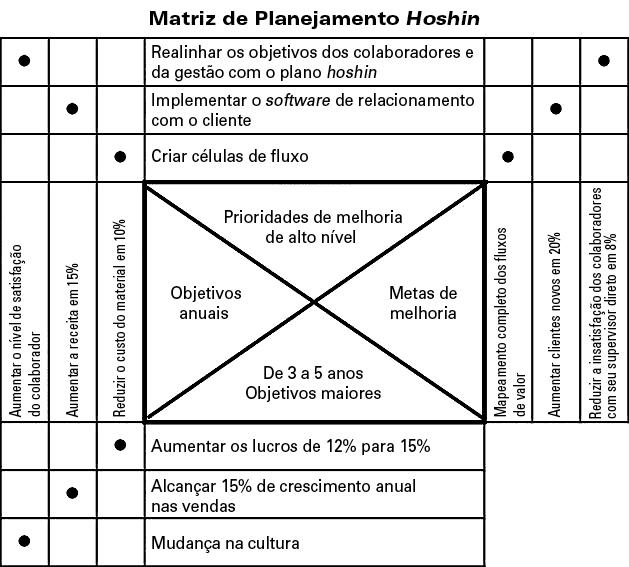 Matriz de Planejamento Hoshin