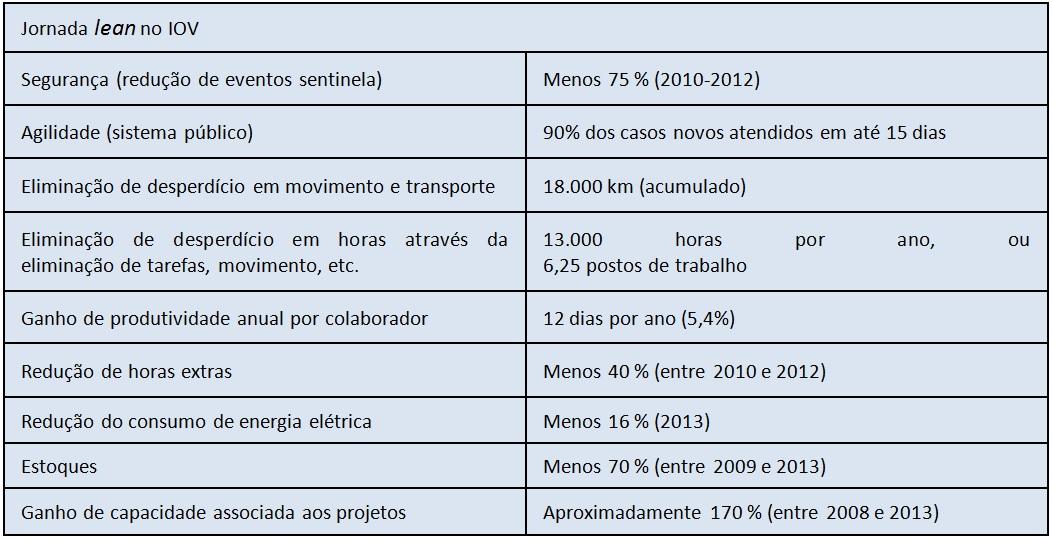 Resumo dos resultados de 2008