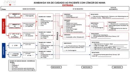Melhorando Atendimento ao Câncer