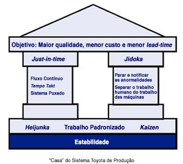 Casa do Sistema Toyota de Produão