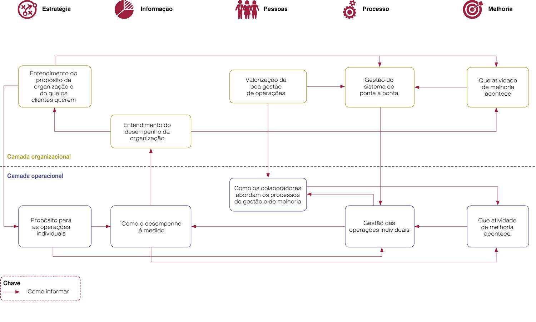 relacionamentos entre as partes do sistema de gestão