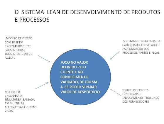 O SISTEMA LEAN DE DESENVOLVIMENTO DE PRODUTOS E PROCESSOS