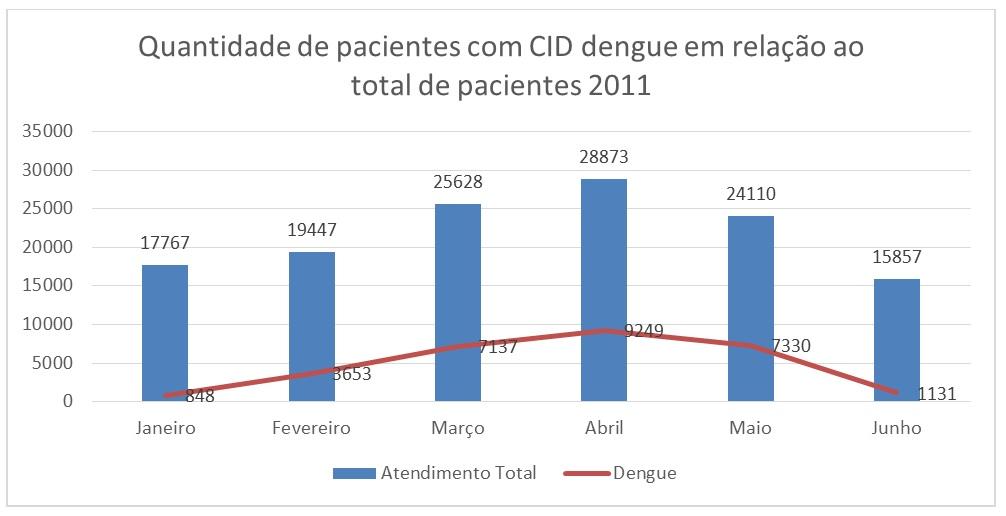 Quantidade de pacientes com CID dengue em relação ao total de pacientes 2011