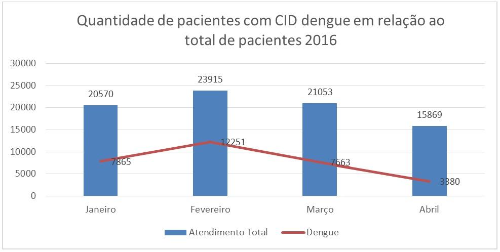Quantidade de pacientes com CID dengue em relação ao total de pacientes 2016