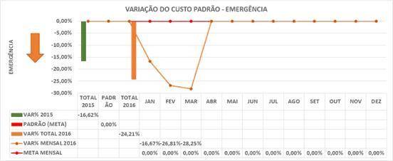 Variação do Custo Emergência