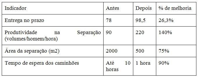Dados Antilhas