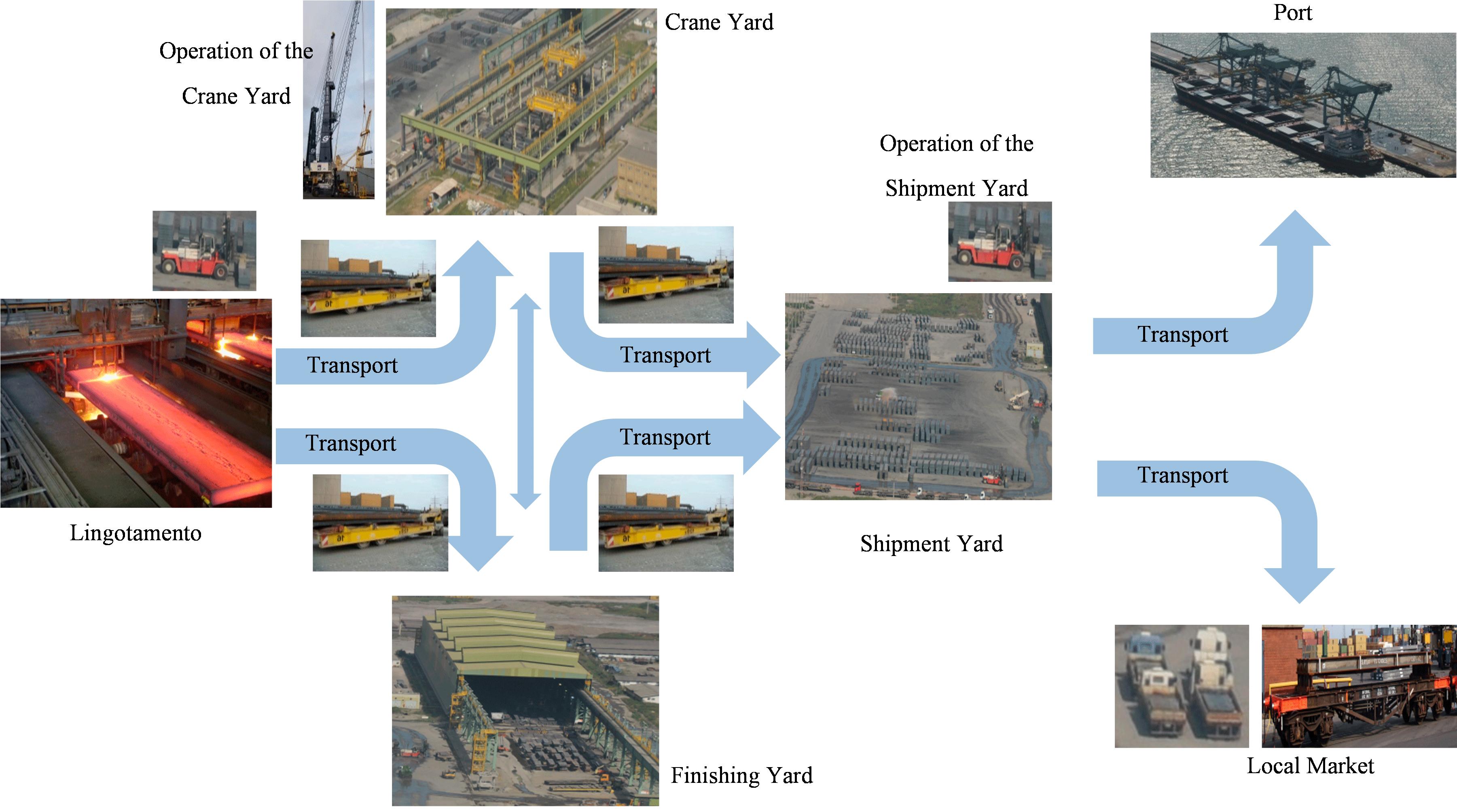 Diagrama do fluxo logístico
