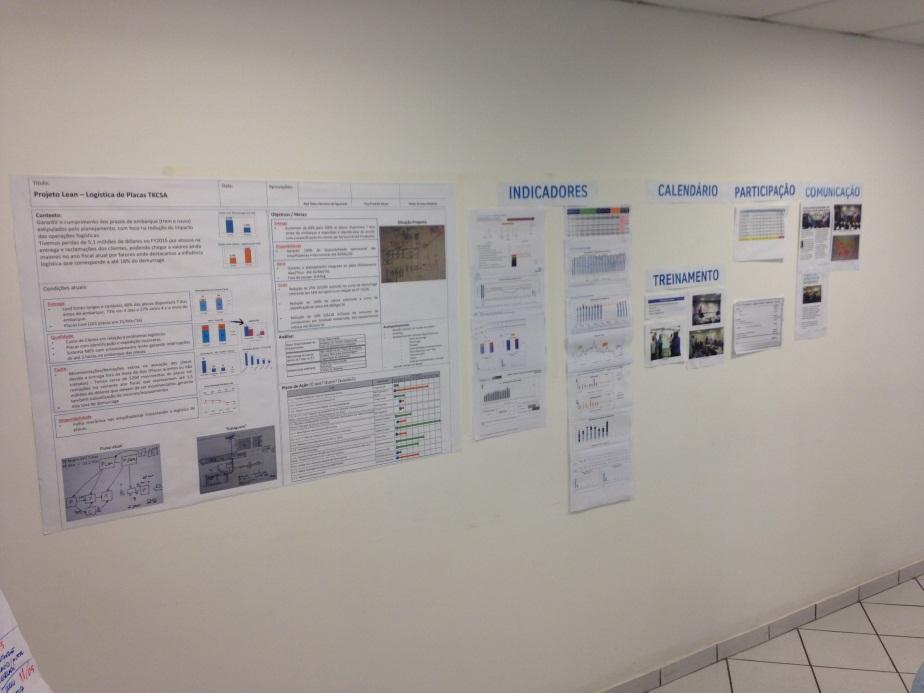Quadro de gestão visual da CSA