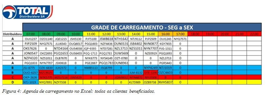 Figura 4: Agenda de carregamento no Excel: todos os clientes beneficiados