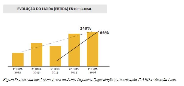 Aumento dos Lucros Antes de Juros, Impostos, Depreciação e Amortização (LAJIDA) da ação Lean