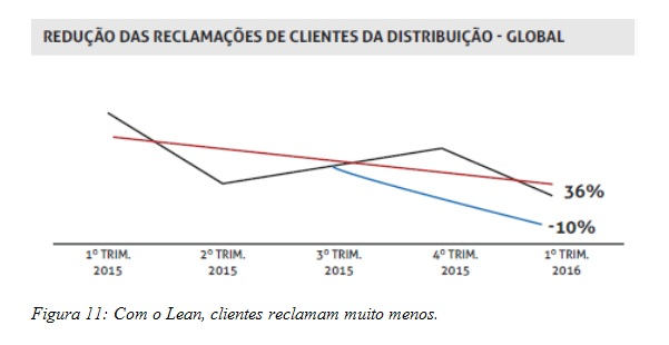 Com o Lean, clientes reclamam muito menos.