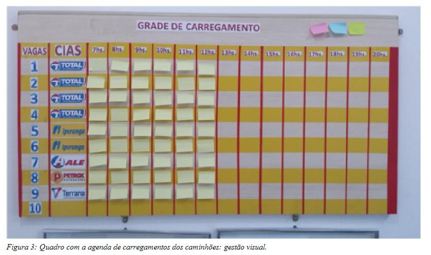 Quadro com a agenda de carregamentos dos caminhões: gestão visual