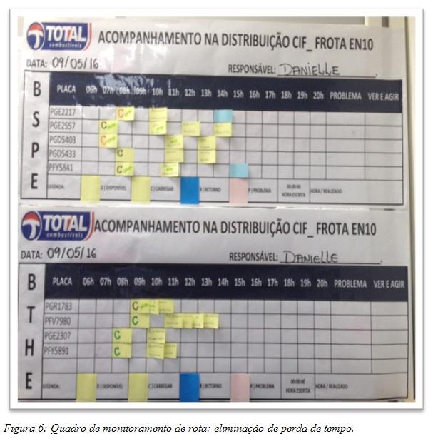 Quadro de monitoramento de rota: eliminação de perda de tempo.