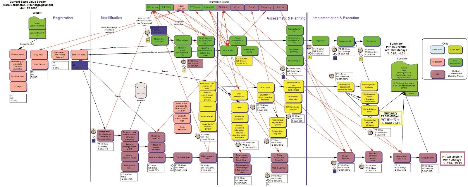Figura 1B – Mapeamento do fluxo de valor com seus loops e interfaces.      Fonte: Treinamento sobre Mapeamento do Fluxo de Valor promovido pelo Lean Institute Brasil