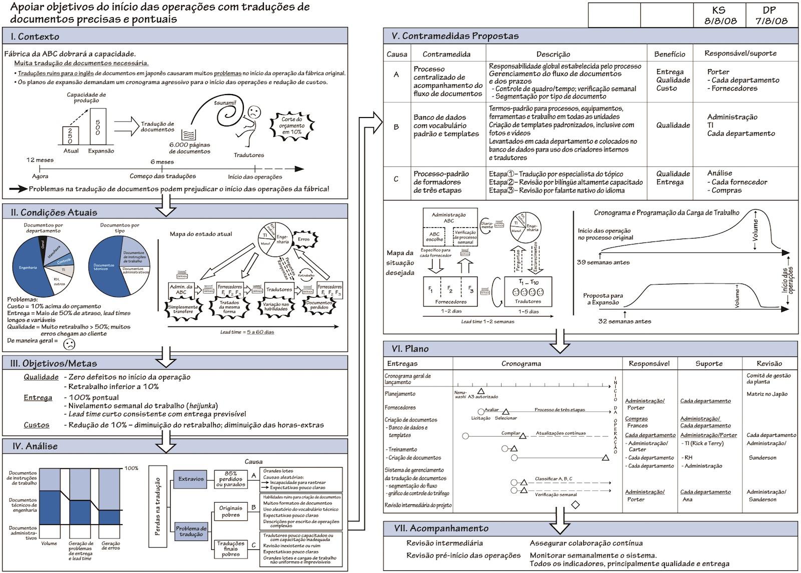 Figura 2 - Fonte: Shook, John. Gerenciando para o Aprendizado, São Paulo: Lean Institute Brasil, 2008.