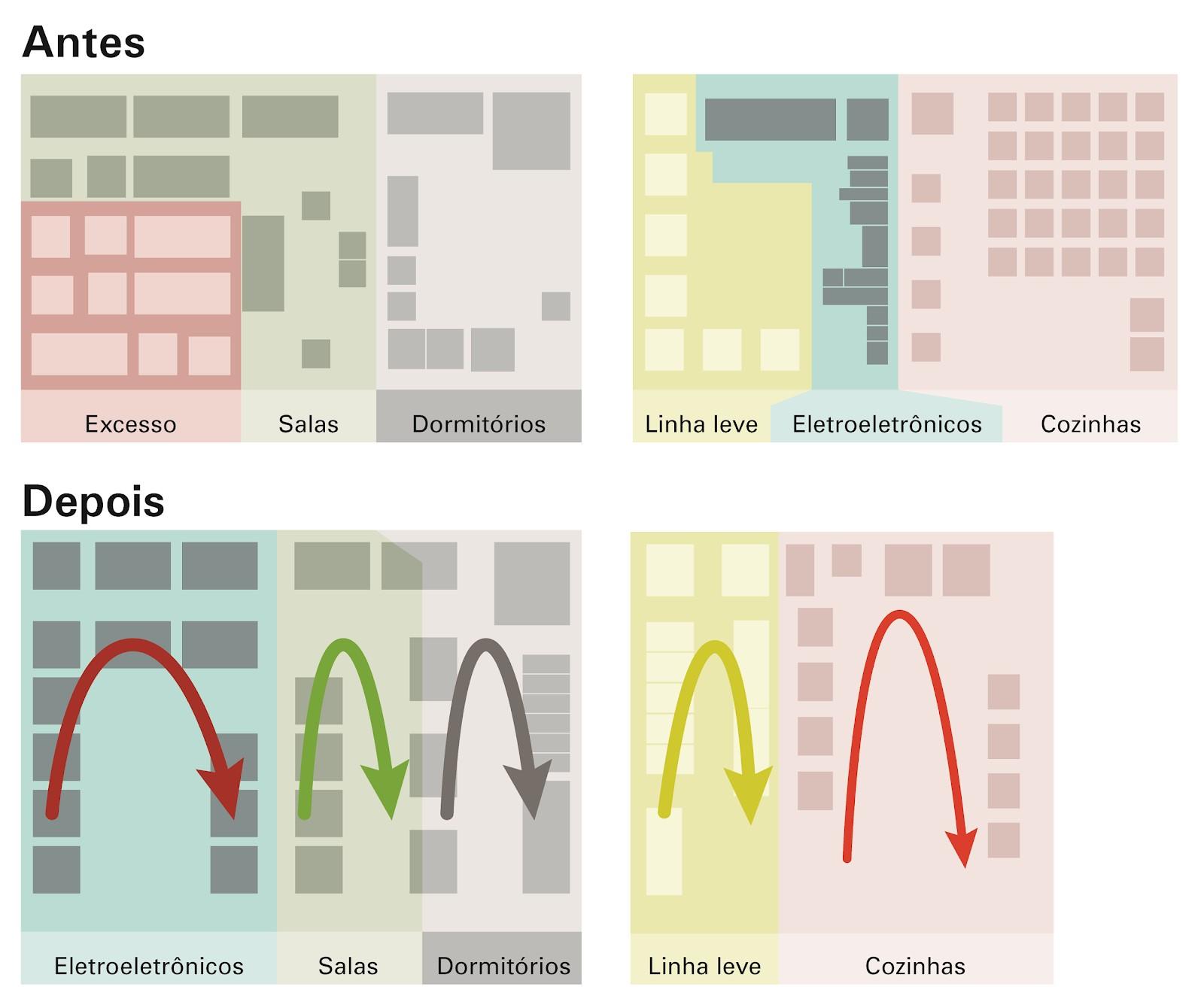 Figura 3 – esquemas do antes e depois na organização das rotas de picking.      Fonte: elaborado pelo autor