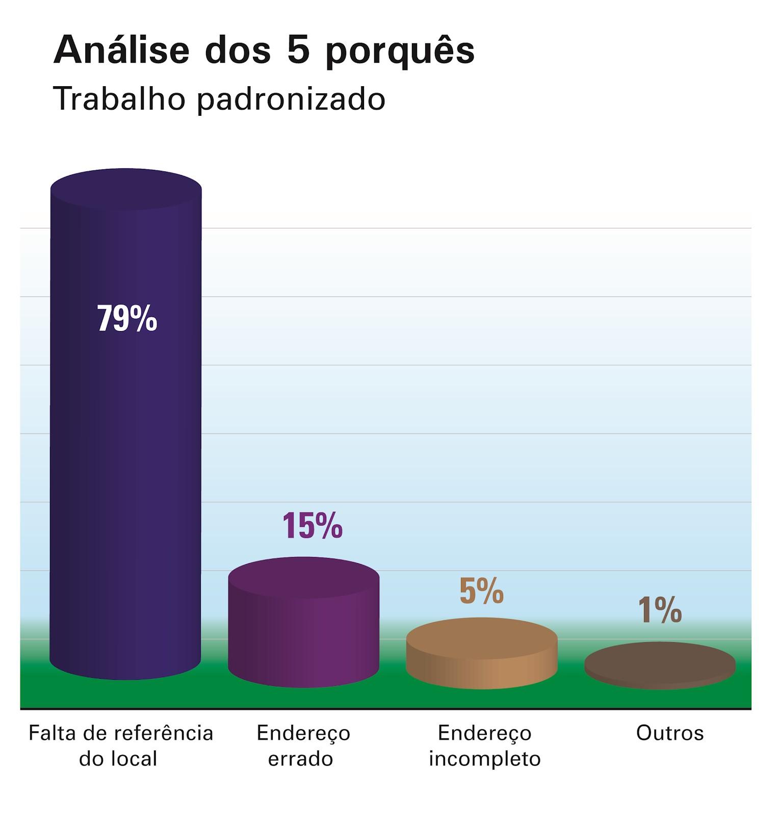 Figura 4 – gráfico de Pareto após análise dos 5 porquês dos insucessos na entrega padronizada     Fonte: elaborado pelo autor