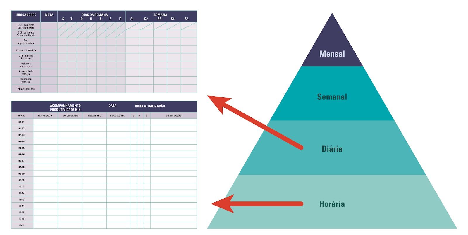 Figura 5 – Alinhamento entre os quadros de gestão visual do planejado e realizado, com destaque para o acompanhamento das metas horária e diária das equipes. Fonte: elaborado pelo autor