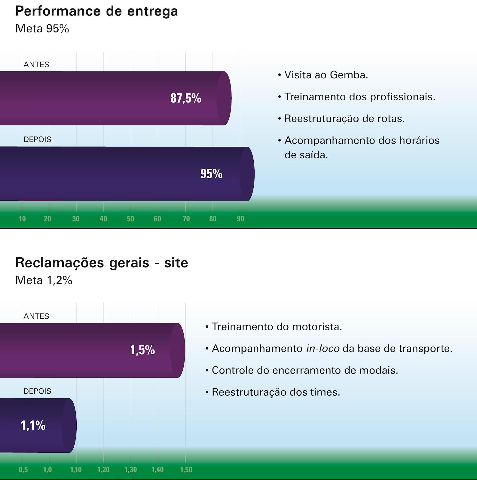 Figura 6 – Gráfico de resultados antes e depois das ações de logística lean      Fonte: elaborado pelo autor