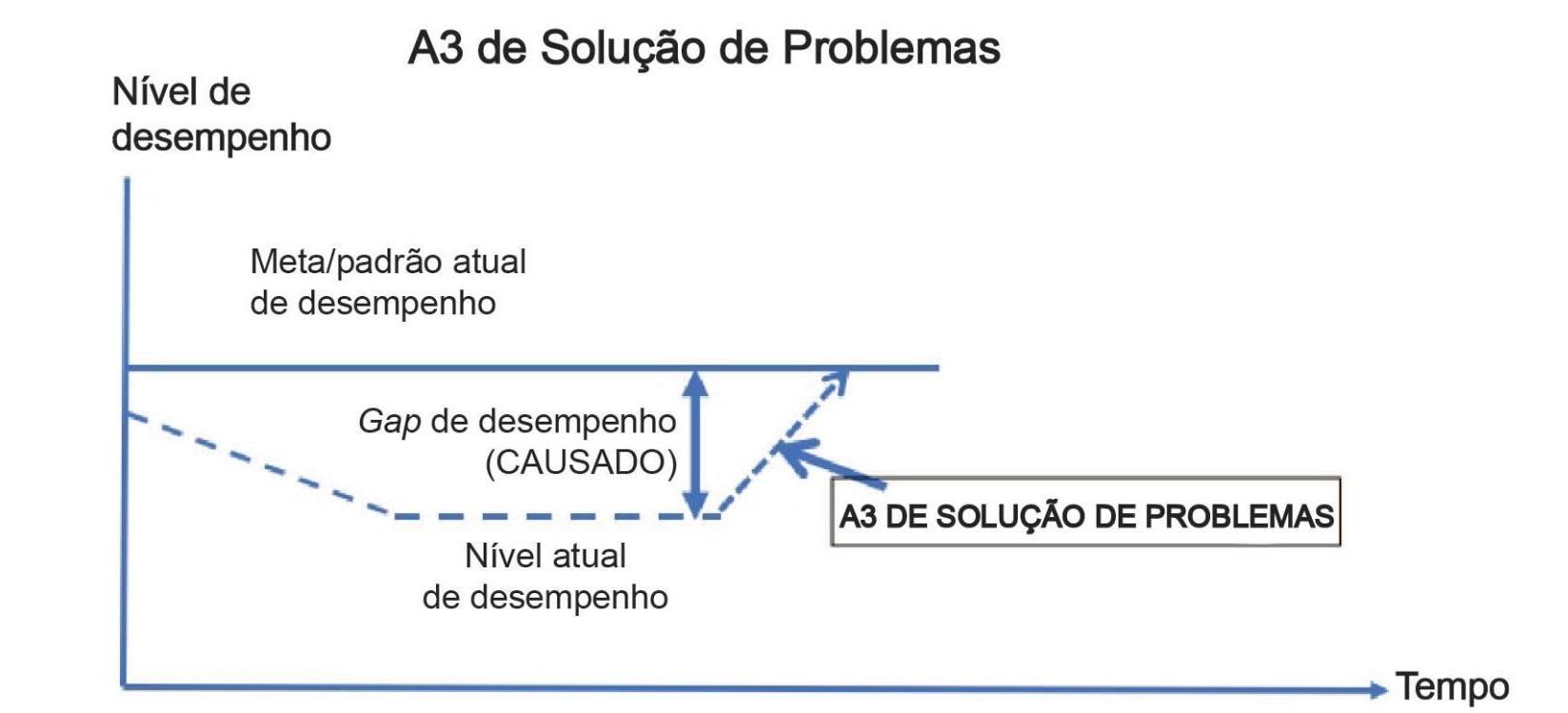 A3 de soluções de problemas