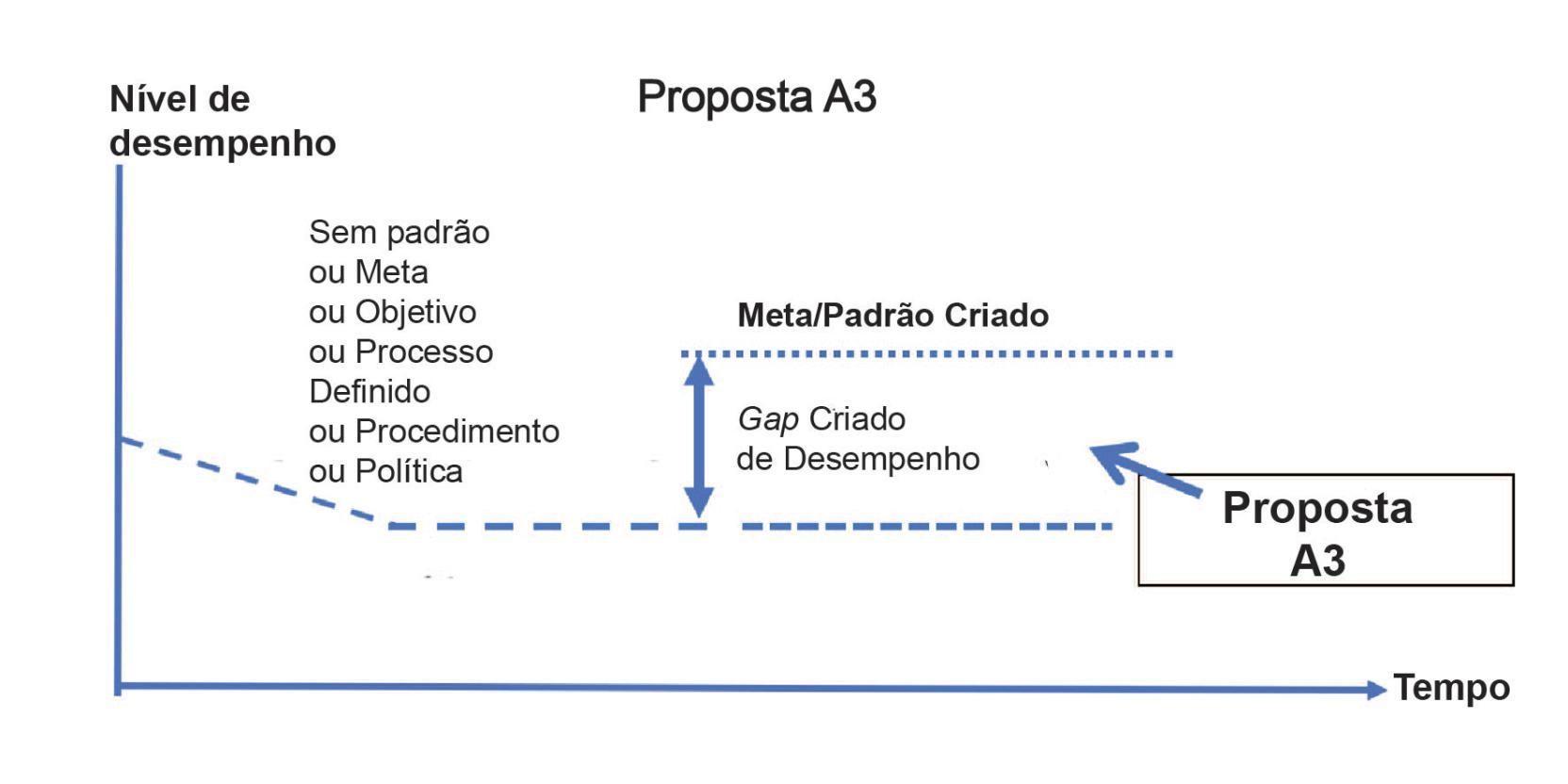 Proposta A3