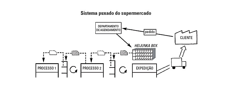 Sistema Puxado