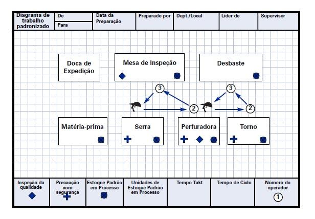 Diagrama de Trabalho Padronizado