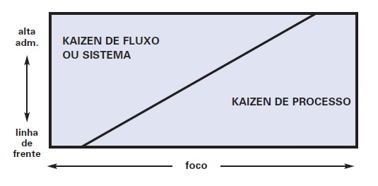 Dois Níveis de Kaizen