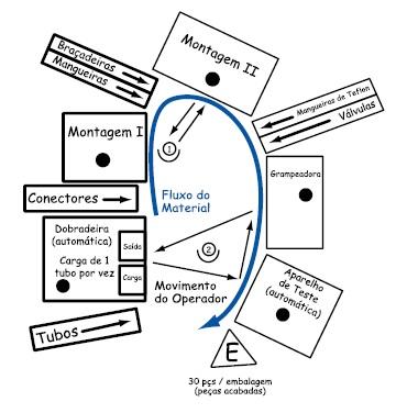 Exemplo de uma célula em U