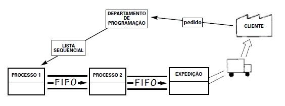 Sistema Puxado Sequencial